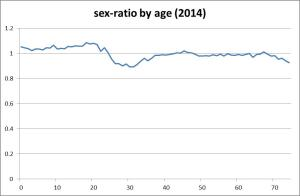sex-ratio by age