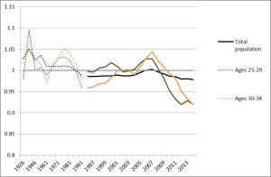 Ireland's changing sex ratios