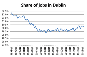 Dublin's share of jobs fell during the 'real' Celtic Tiger.
